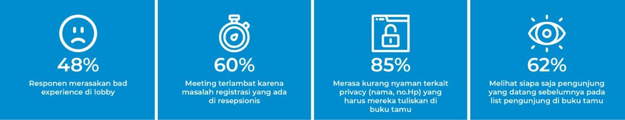 alasan menggunakan visitor management system, visitor management system, vms indonesia